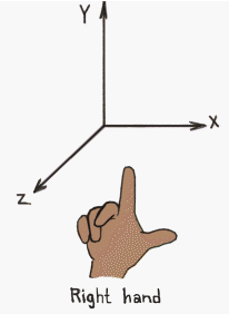 http://leonardo.wotaneage.com/attachments/right_hand_coordinate.png